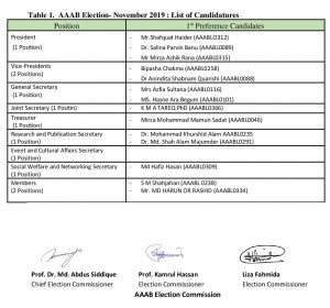 Final list of AAAB Election candidatures